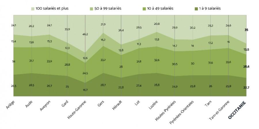 Graphique 2 : Répartition des salariés par taille d'établissement