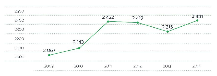 Graphique 3 : Les maladies professionnelles indemnisées depuis 2009 en Occitanie